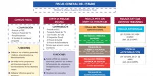 Estructura del Ministerio Fiscal y jerarquía de la fiscalía
