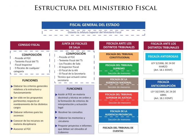 Qué Es El Ministerio Fiscal Estructura Y Definición