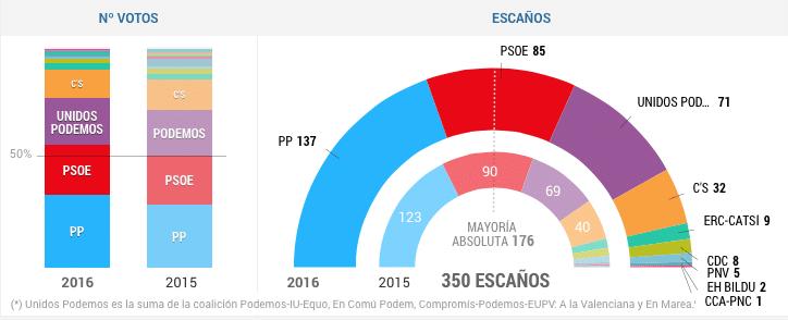 Resumen de los resultados, según un gráfico elaborado por El País.