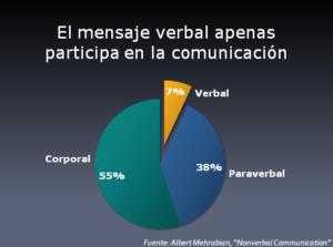Gráfica sobre el reparto del tiempo en la comunicación, según el criterio de Albert Mehrabian.