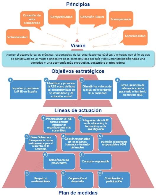 Diagrama de la Estrategia Española de Responsabilidad Social de las Empresas.  Ministerio de empleo y seguridad social.